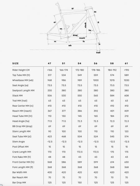 BMC TEAMMACHINE SLR01 FOUR (2022) Sram Force AXS 2x12